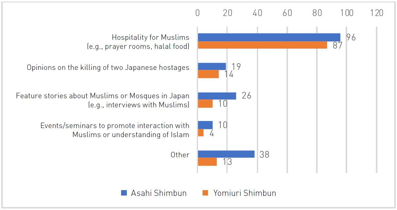 Perceptions of Islam and Muslims in Contemporary Japan – New