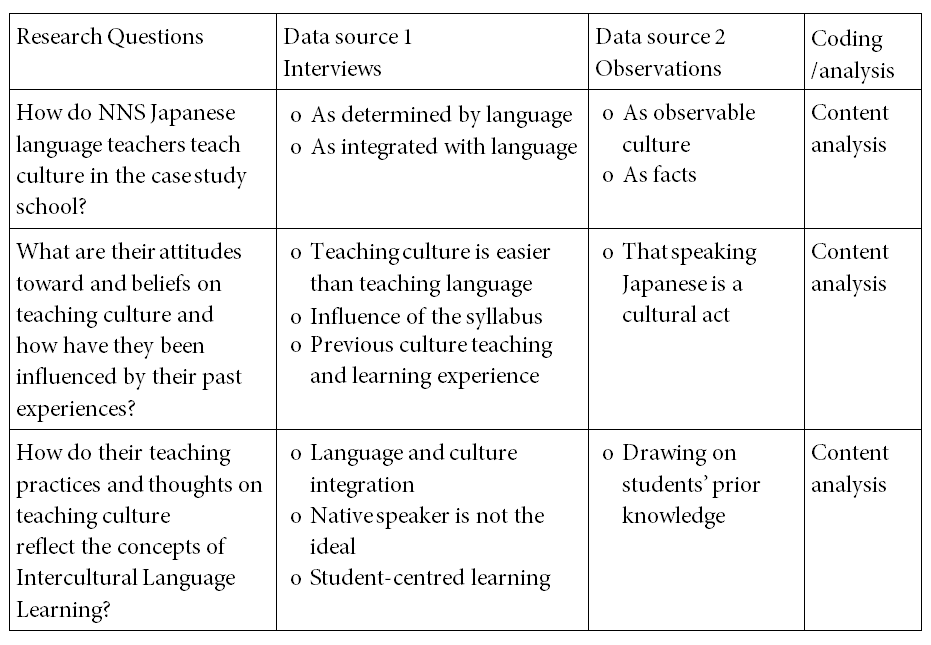 Teaching Culture In The Japanese Language Classroom A Nsw Case